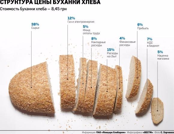 автореферате диссертации сколько стоит хлеб во львове Правительства считается